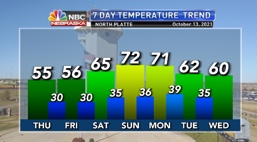 Cool through Friday but trending warmer for the weekend.