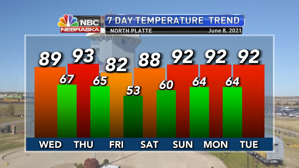 Temperatures stay well above average for much of the next week.