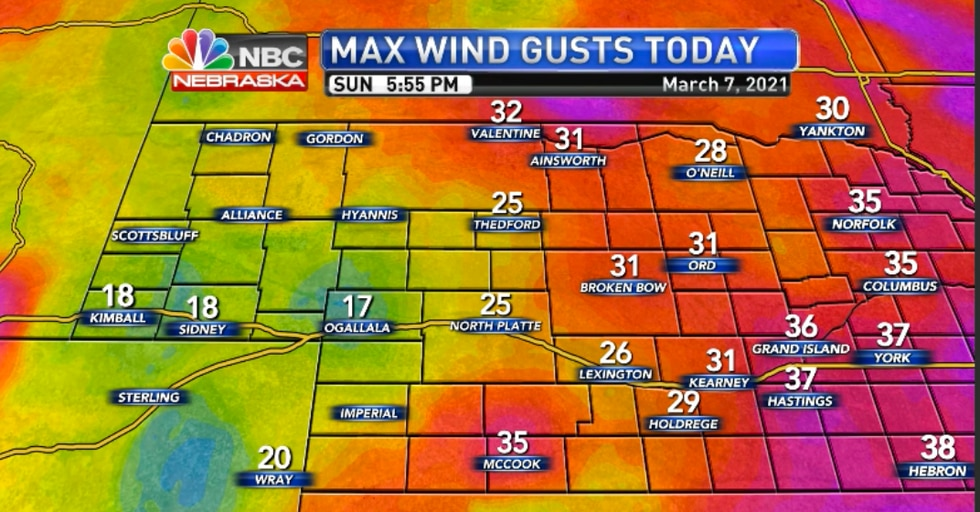 Gusts were weaker today than on Saturday but areas south of North Platte saw gusts up to 35 MPH.