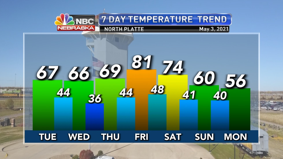 Temperatures should hold in the 60s over the next few days before they jump back to the low 80s...