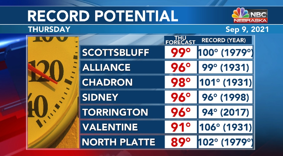 If forecasted highs verify some records could tumble.