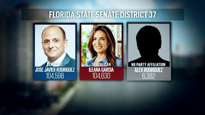 A mystery candidate siphoned enough votes to make a difference in an extremely close Florida...
