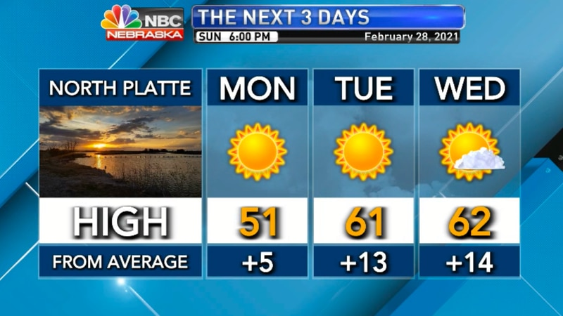 Temperatures are well above average this week.
