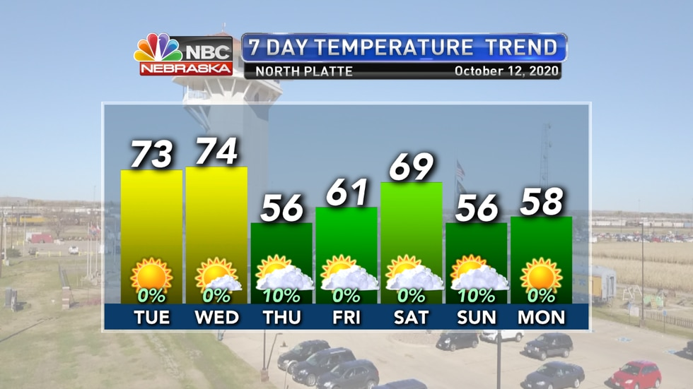 North Platte should see temperatures in the 70s on Tuesday and Wednesday before afternoon highs fall into the 50s and 60s the rest of the week and into the weekend.