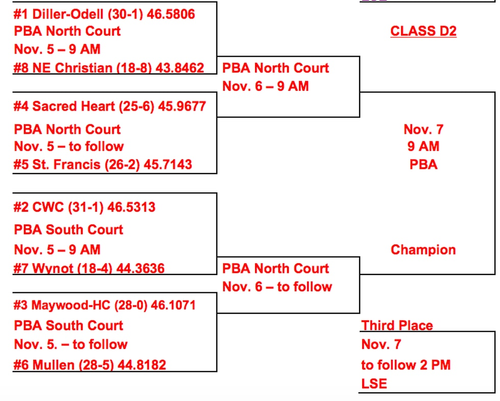 Maywood-Hayes Center and Mullen face off in the first round on Thursday.