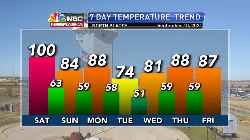 Near record heat gives way to up and down temperatures through much of next week.