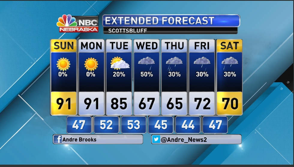 A pattern change coming for the Scottsbluff region