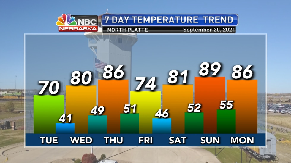 Temperatures will continue to bounce around over the next week with highs in the 70s and 80s...