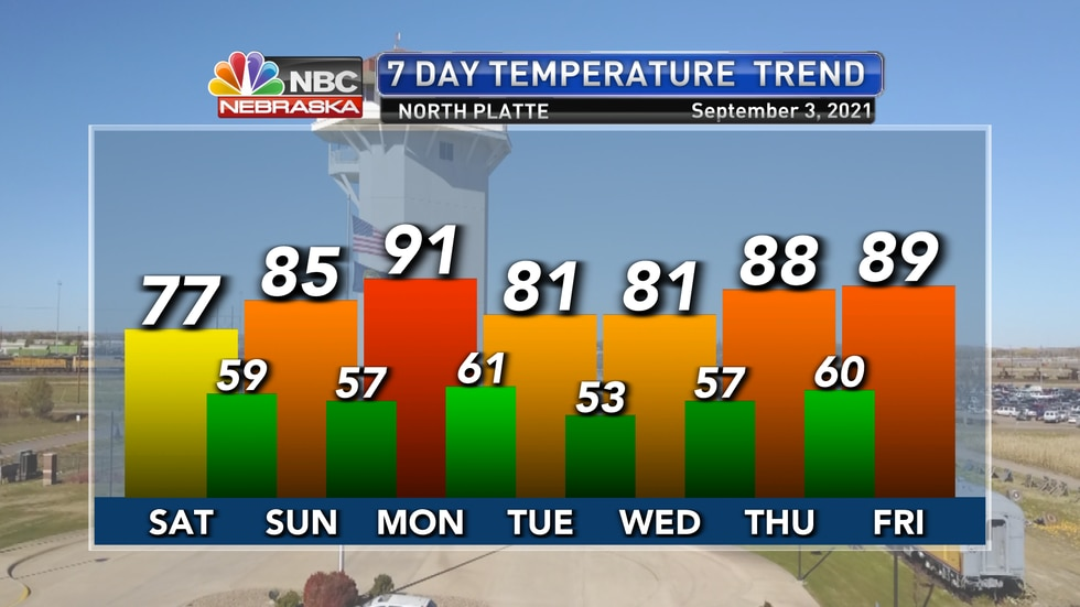 Temperatures will see-saw back and forth over the next week with cooler weather for Saturday,...