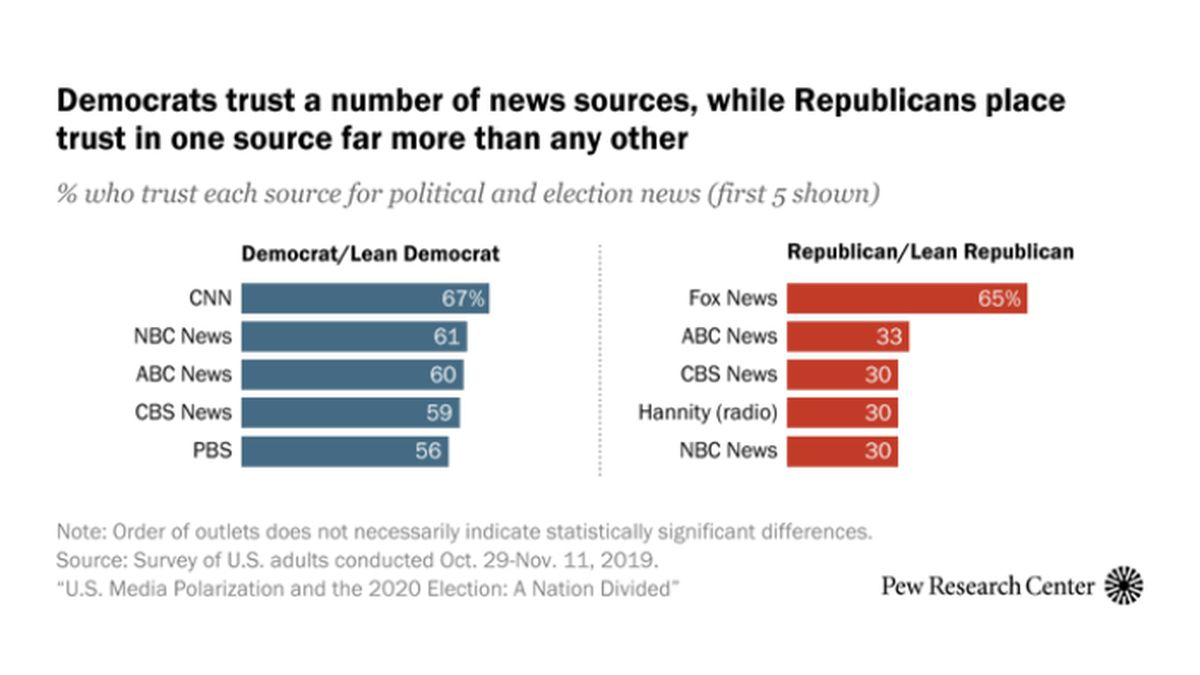 Researchers traced the growing animosity toward the news media among Republicans. (Source: Pew Research Center)