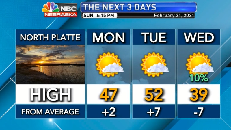 Above average temperatures expected over the next three days.