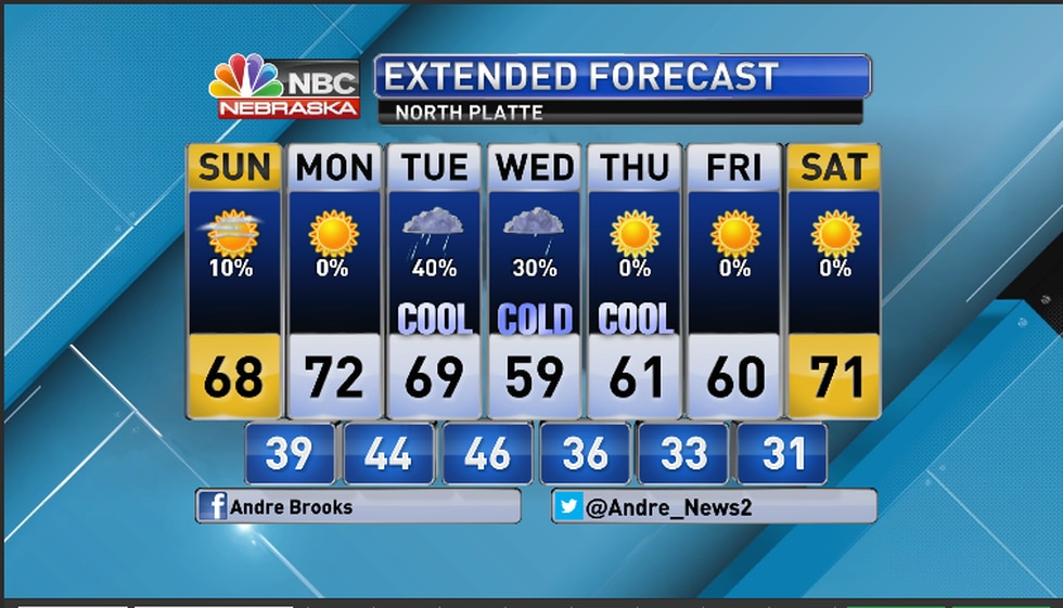 Big changes ahead for the new work week for North Platte