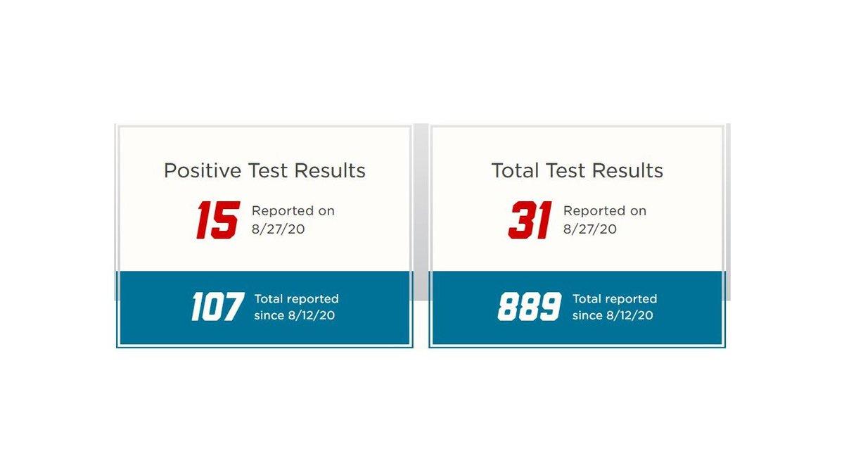 Coronavirus case information reported by the University of Nebraska Lincoln.