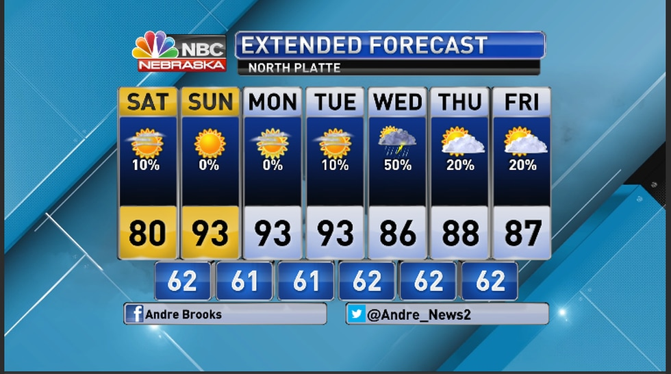 7 day outlook North Platte