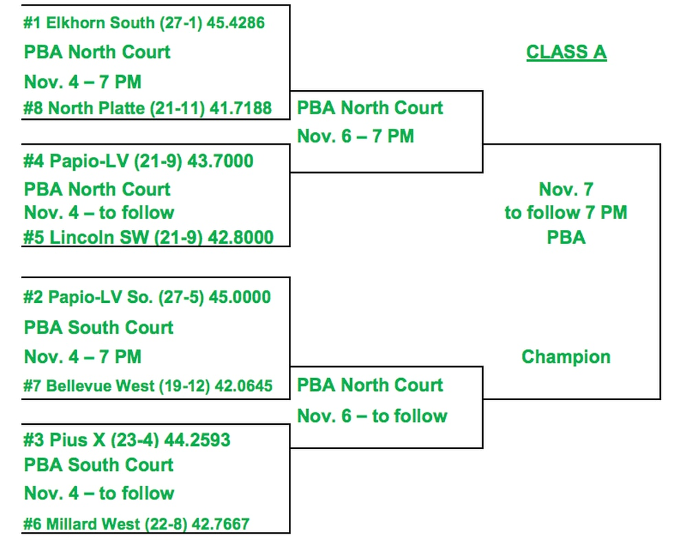 North Platte will face Elkhorn South in the first round on Wednesday evening.