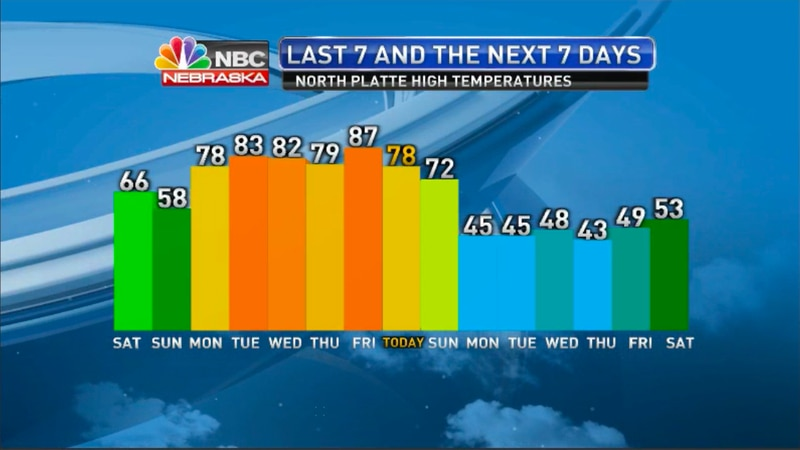 A drastic change in temperatures is on the way...