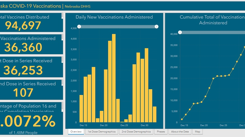 Governor Pete Ricketts announced the state is creating a COVID-19 Vaccination dashboard which...