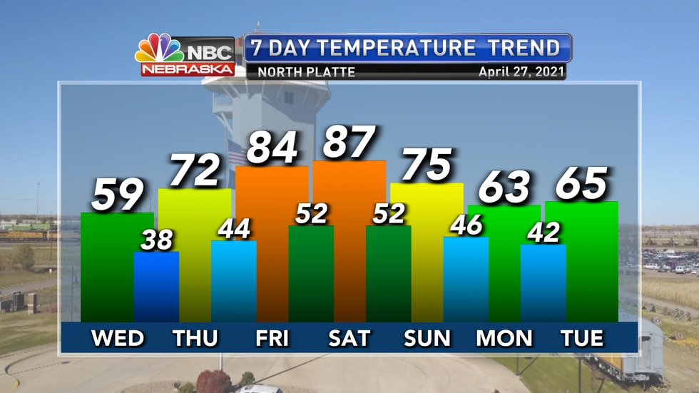 Temperatures will be coolest on Wednesday before warming back to the 70s and 80s for Thursday...