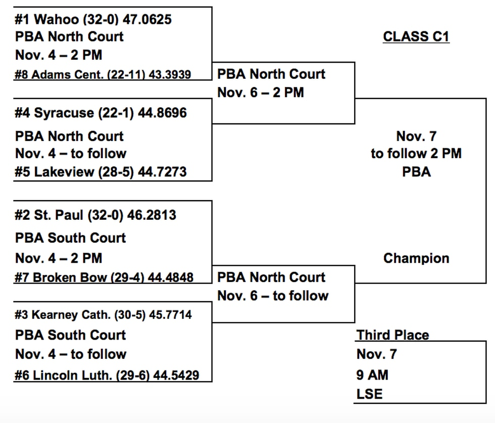 Broken Bow will face St. Paul inn the first round on Wednesday afternoon.