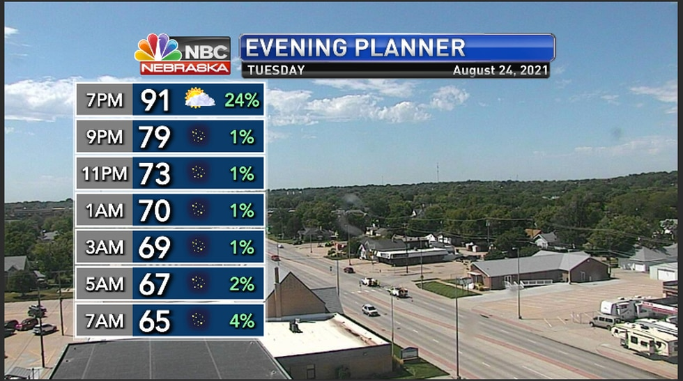 Tuesday evening hourly forecast for the region