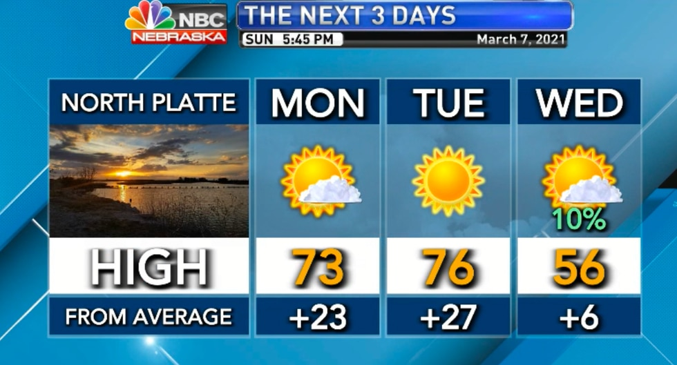 Two more days of 25 degree above average temperatures. We cool on Wednesday.